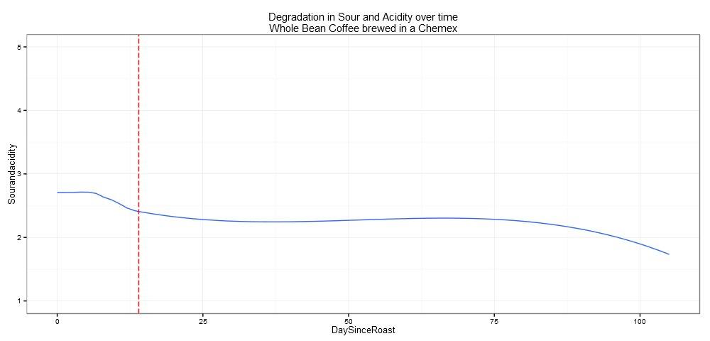 Acid Degradation over Time
